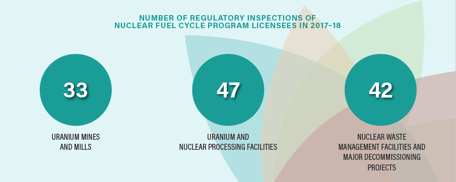 Canadian Nuclear Safety Commission (CNSC) Annual Report 2017