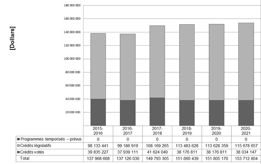 2017-2018 Rapport sur les résultats ministériels - Commission ... 45214dfda835