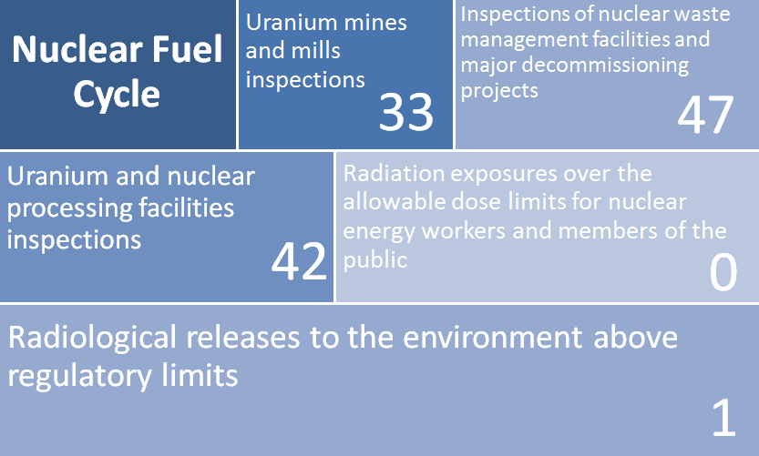 2017–18 Departmental Results Report - Canadian Nuclear