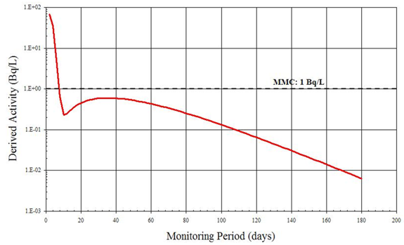 Monitoring Period (days)