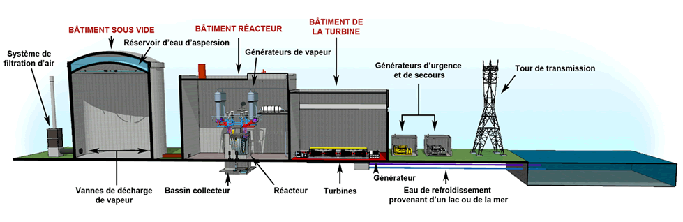 Centrale à tranches multiples