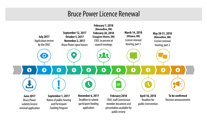 The timeline displays activity dates for the Bruce Power licence renewal.