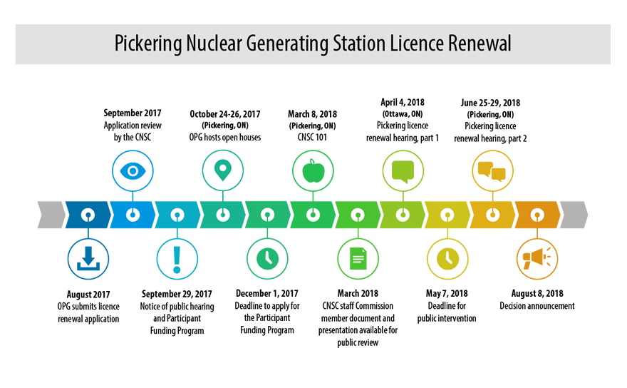 The timeline displays activity dates for the Pickering Nuclear Generating Station licence renewal.