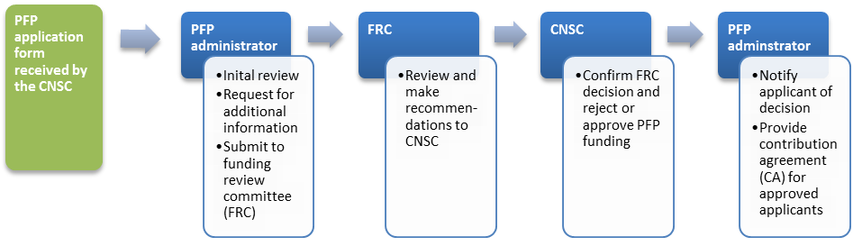 This is an image of CNSC's four step PFP application review and approval process.