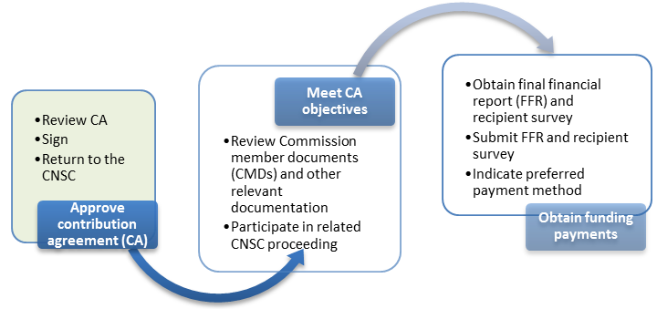 This is a diagram highlighting the first step in CNSC's PFP funding award process.