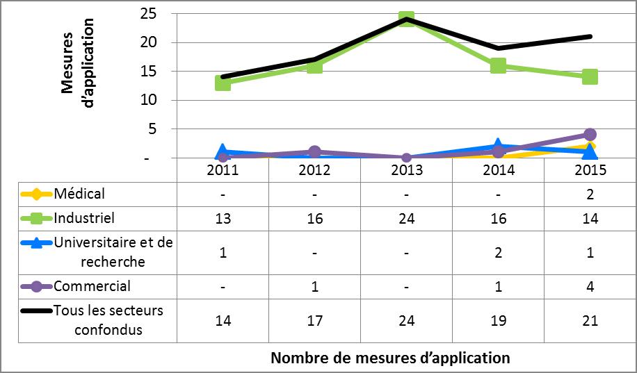 Figure 10 : Comparaison secteur par secteur de mesures d'application  prises par la CCSN de 2011 à 2015