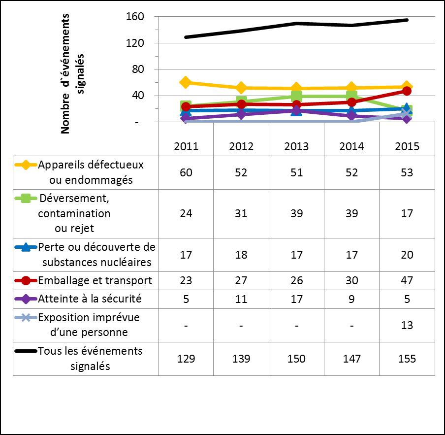 Figure 11 : Événements signalés de 2011 à 2015, tous secteurs confondus
