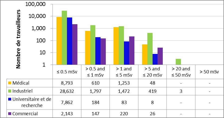 Figure 13 : Comparaison secteur par secteur des doses efficaces annuelles reçues par tous les travailleurs en 2015