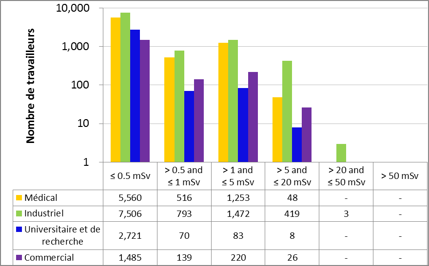 Figure 14 : Comparaison secteur par secteur des doses efficaces annuelles reçues par les travailleurs du secteur nucléaire en 2015