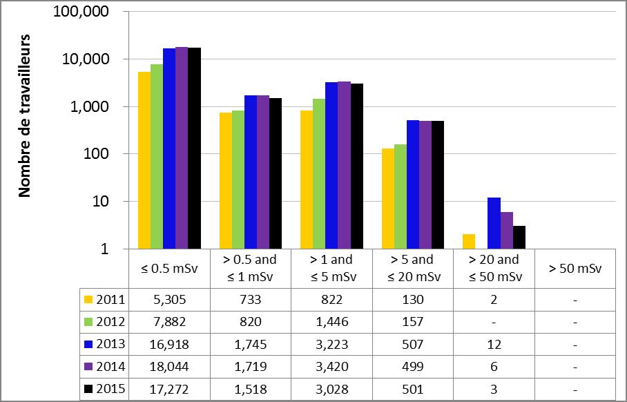 Figure 15 : Doses efficaces annuelles reçues par les travailleurs du secteur nucléaire de 2011 à 2015, tous secteurs confondus