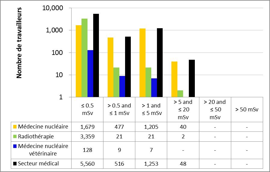 Figure 17 : Rendement du secteur médical – Doses efficaces annuelles reçues par les travailleurs du secteur nucléaire en 2015