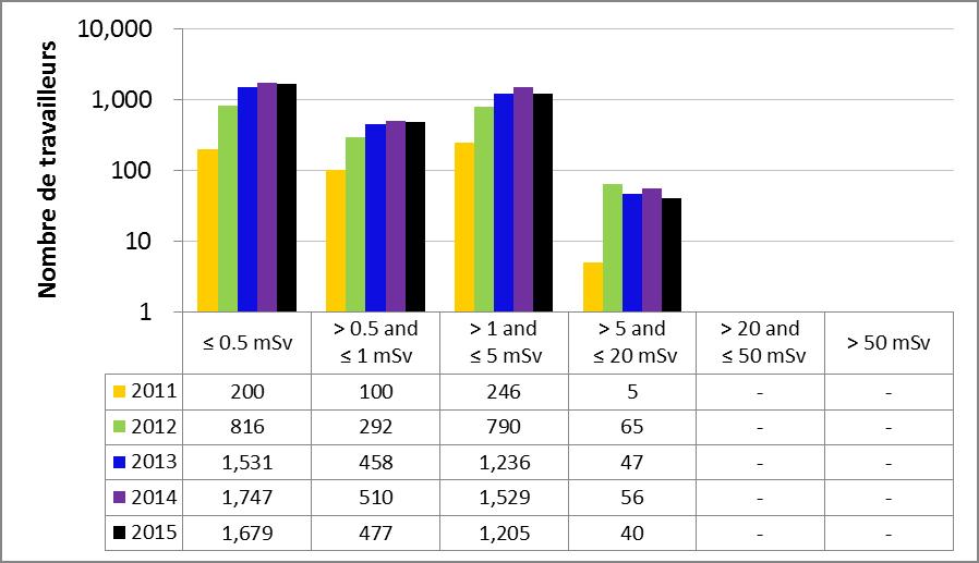 Figure 18 : Rendement du sous-secteur de la médecine nucléaire – Doses efficaces annuelles reçues par les travailleurs du secteur nucléaire, de 2011 à 2015