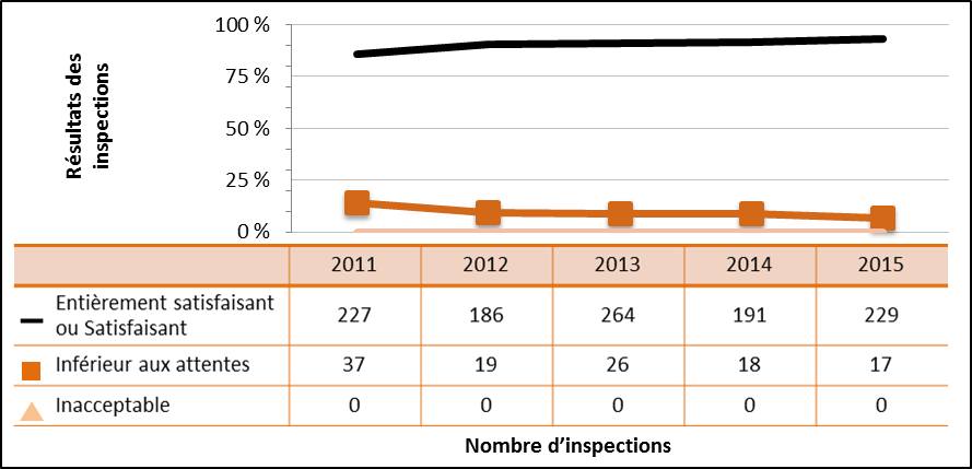 Figure 19 : Rendement du secteur médical – Cotes d'inspection pour le domaine de sûreté et de réglementation Conduite de l'exploitation de 2011 à 2015