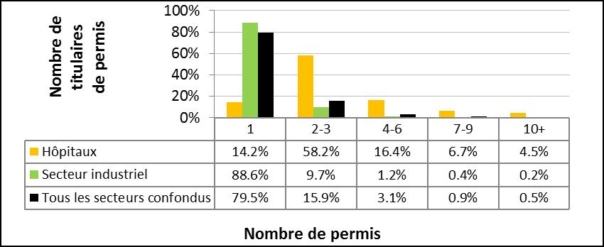 Figure 2 : Répartition des permis, comparaison des titulaires de permis d'hôpitaux par rapport aux titulaires de permis du secteur industriel et tous les secteurs confondus
