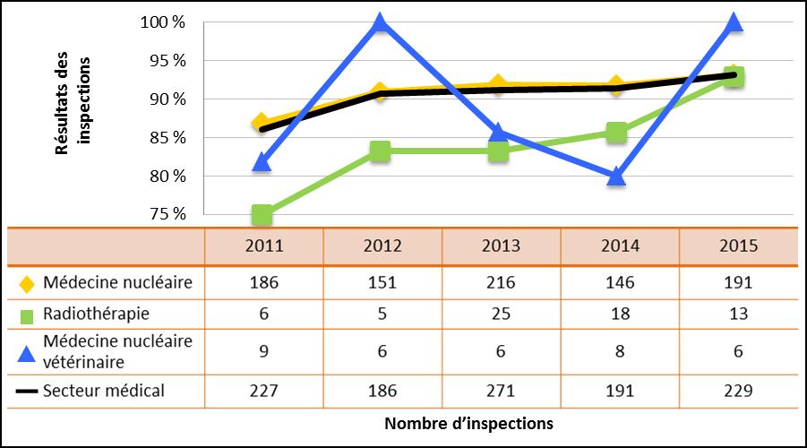 Figure 20 : Comparaison du rendement du secteur médical avec les sous-secteurs sélectionnés – Cotes d'inspection pour le domaine de sûreté et de réglementation Conduite de l'exploitation atteignant ou dépassant les attentes, de 2011 à 2015
