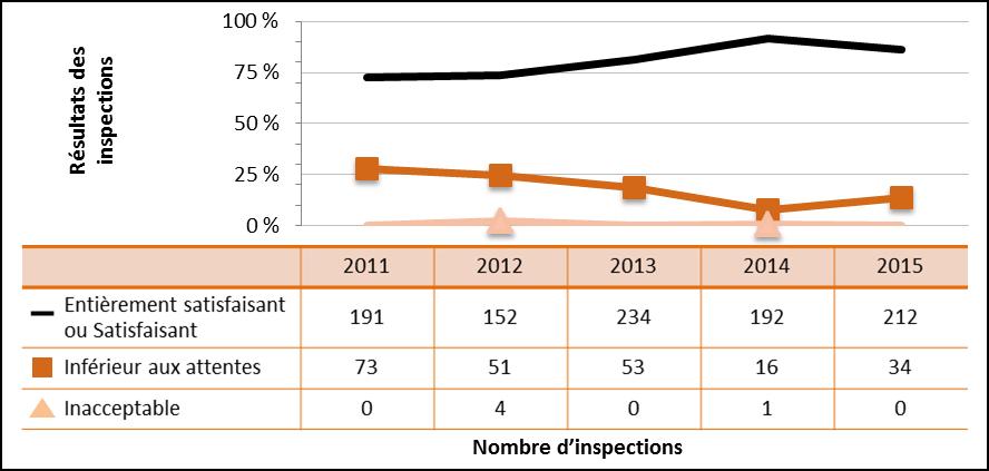 Figure 21 : Rendement du secteur médical – Cotes d'inspection pour le domaine de sûreté et de réglementation Radioprotection de 2011 à 2015