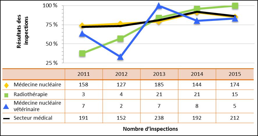 Figure 22 : Comparaison du rendement du secteur médical avec les sous-secteurs sélectionnés – Cotes d'inspection pour le domaine de sûreté et de réglementation Radioprotection atteignant ou dépassant les attentes, de 2011 à 2015