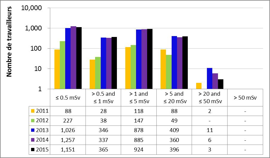 Figure 25 : Rendement du sous-secteur de la gammagraphie industrielle – Doses efficaces annuelles reçues par les travailleurs du secteur nucléaire, de 2011 à 2015