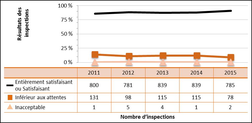 Figure 26 : Rendement du secteur industriel – Cotes d'inspection pour le domaine de sûreté et de réglementation Conduite de l'exploitation de 2011 à 2015