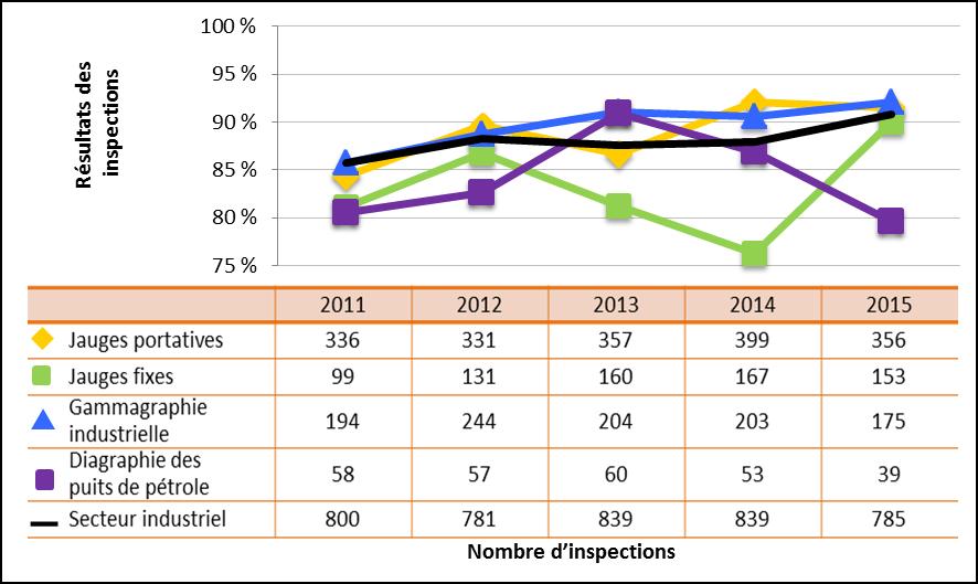Figure 27 : Comparaison du rendement du secteur industriel avec les sous-secteurs sélectionnés – Cotes d'inspection pour le domaine de sûreté et de réglementation Conduite de l'exploitation atteignant ou dépassant les attentes, de 2011 à 2015