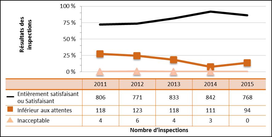 Figure 28 : Rendement du secteur industriel – Cotes d'inspection pour le domaine de sûreté et de réglementation Radioprotection de 2011 à 2015