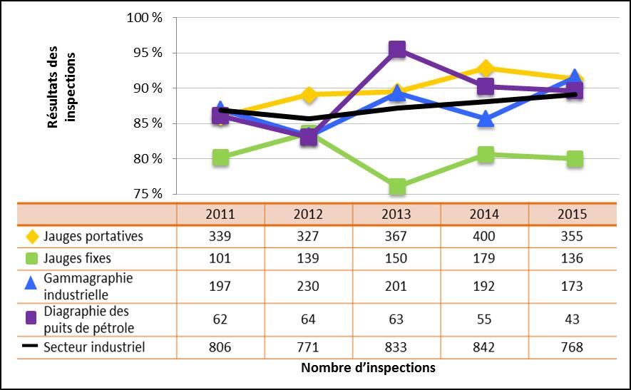 Figure 29 : Comparaison du rendement du secteur industriel avec les sous-secteurs sélectionnés – Cotes d'inspection pour le domaine de sûreté et de réglementation Radioprotection atteignant ou dépassant les attentes, de 2011 à 2015