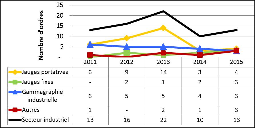 Figure 30 : Résumé des ordres délivrés au secteur industriel de 2011 à 2015