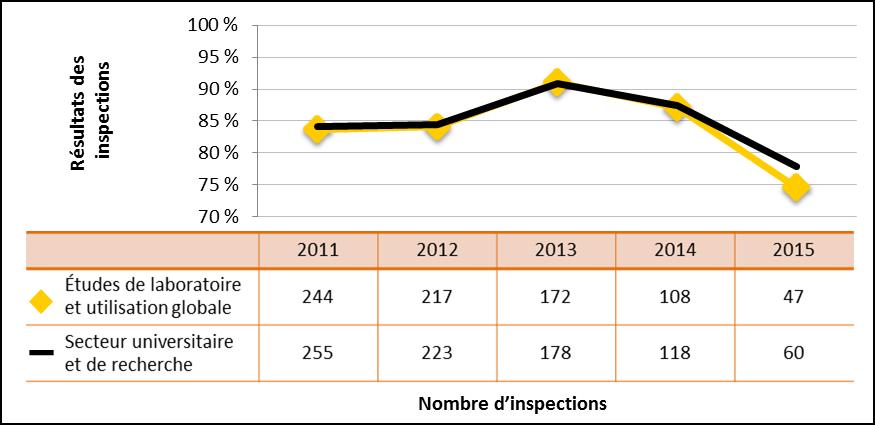 Figure 34 : Comparaison du rendement du secteur universitaire et de la recherche avec le sous-secteur des études de laboratoire et de l'utilisation globale de substances nucléaires – Cotes d'inspection pour le domaine de sûreté et de réglementation Conduite de l'exploitation atteignant ou dépassant les attentes, de 2011 à 2015