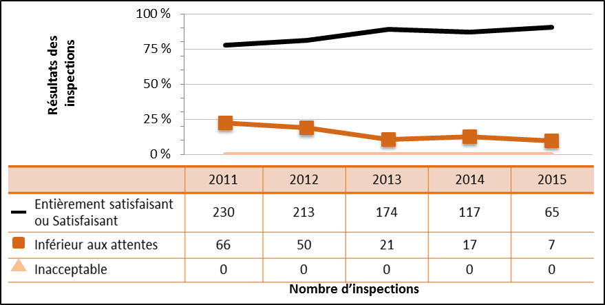 Figure 35 : Rendement du secteur universitaire et de la recherche – Cotes d'inspection pour le domaine de sûreté et de réglementation Radioprotection de 2011 à 2015