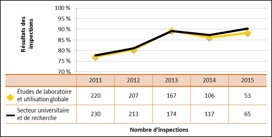 Figure 36 : Comparaison du rendement du secteur universitaire et de la recherche avec le sous-secteur des études de laboratoire et de l'utilisation globale de substances nucléaires – Cotes d'inspection pour le domaine de sûreté et de réglementation Radioprotection atteignant ou dépassant les attentes, de 2011 à 2015