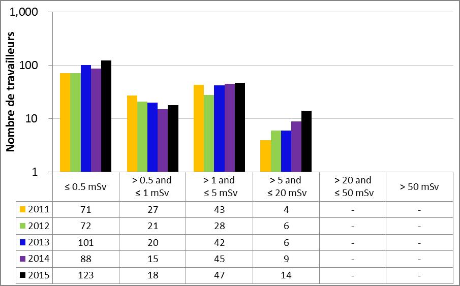 Figure 40 : Rendement du sous-secteur des accélérateurs pour la production d'isotopes – Doses efficaces annuelles reçues par les travailleurs du secteur nucléaire, de 2011 à 2015