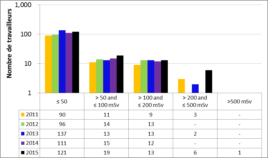 Figure 41 : Rendement du sous-secteur des accélérateurs pour la production d'isotopes – Doses annuelles aux extrémités reçues par les travailleurs du secteur nucléaire, de 2011 à 2015