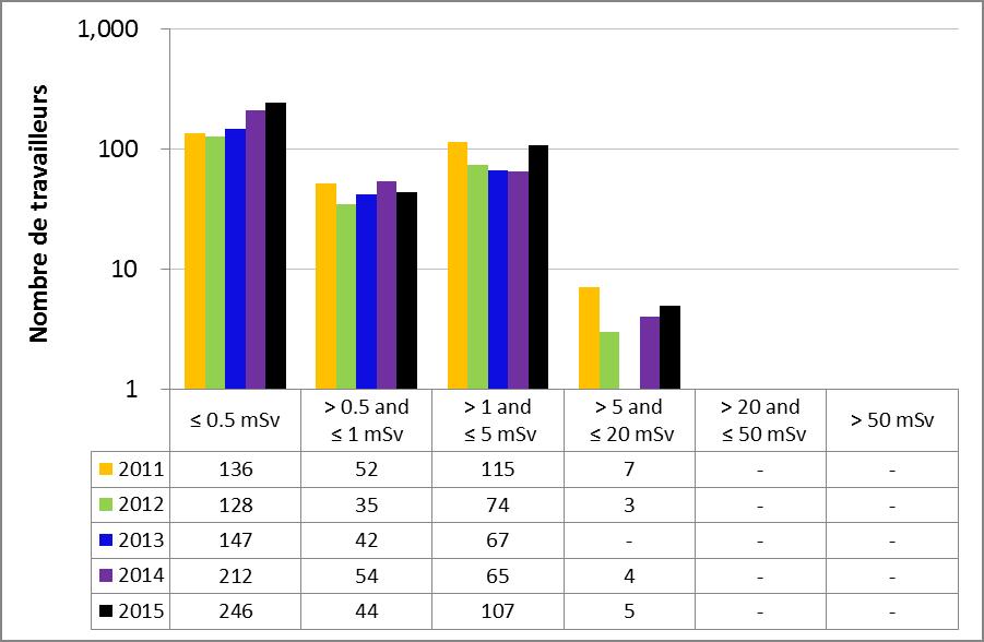 Figure 42 : Rendement du sous-secteur du traitement des substances nucléaires – Doses efficaces annuelles reçues par les travailleurs du secteur nucléaire, de 2011 à 2015