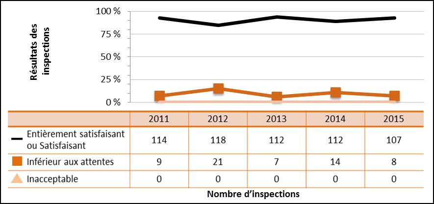 Figure 43 : Rendement du secteur commercial – Cotes d'inspections pour le domaine de sûreté et de réglementation Conduite de l'exploitation de 2011 à 2015