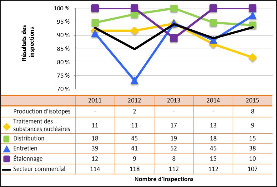 Figure 44 : Comparaison du rendement du secteur commercial avec les sous-secteurs sélectionnés – Cotes d'inspections pour le domaine de sûreté et de réglementation Conduite de l'exploitation atteignant ou dépassant les attentes, de 2011 à 2015