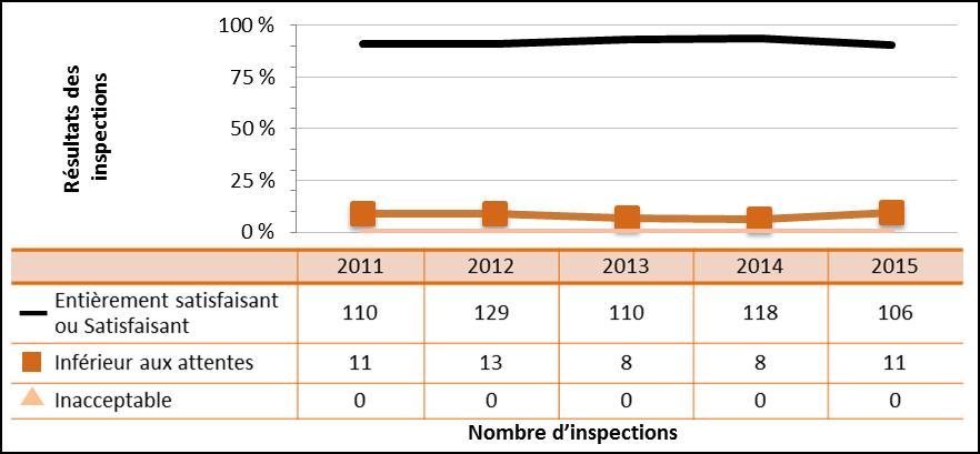 Figure 45 : Rendement du secteur commercial – Cotes d'inspection pour le domaine de sûreté et de réglementation Radioprotection de 2011 à 2015