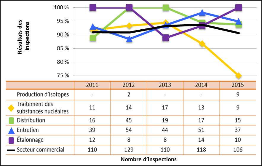 Figure 46 : Comparaison du rendement du secteur commercial avec les sous-secteurs sélectionnés – Cotes d'inspections pour le domaine de sûreté et de réglementation Radioprotection atteignant ou dépassant les attentes, de 2011 à 2015