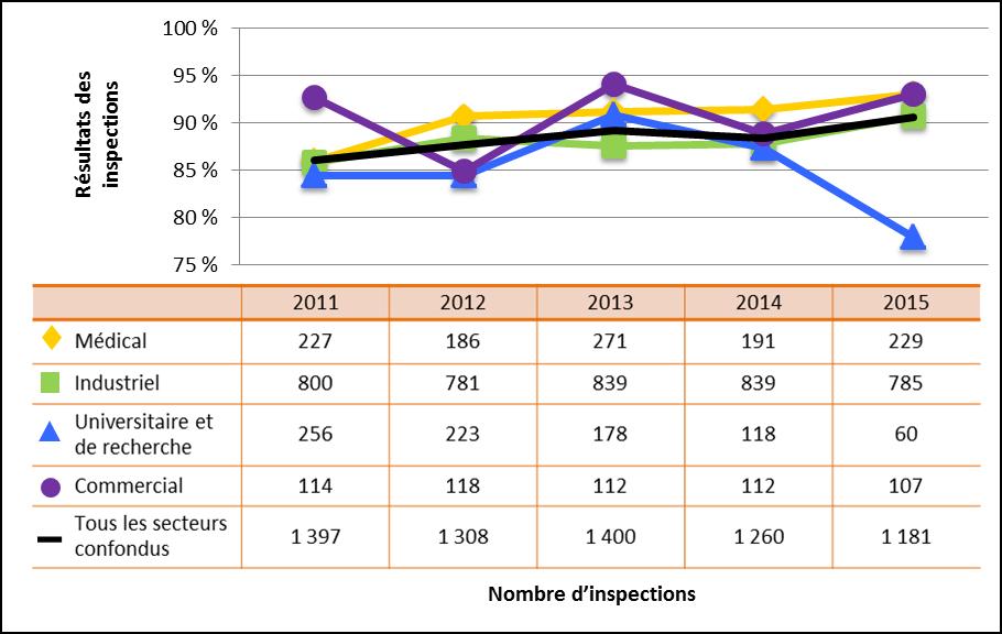 Figure 7 : Comparaison secteur par secteur des cotes d'inspection pour le domaine de sûreté et de réglementation Conduite de l'exploitation atteignant ou dépassant les attentes de 2011 à 2015
