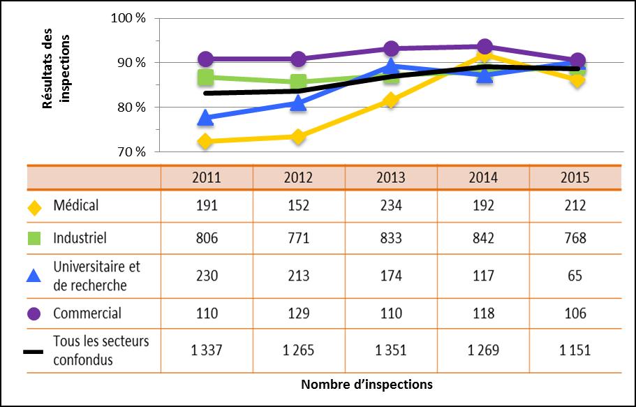 Figure 9 : Comparaison secteur par secteur des cotes d'inspection pour le domaine de sûreté et de réglementation Radioprotection atteignant ou dépassant les attentes de 2011 à 2015