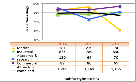 Figure 12: Sector-to-sector comparison of inspection ratings meeting or exceeding expectations for security, 2014–16