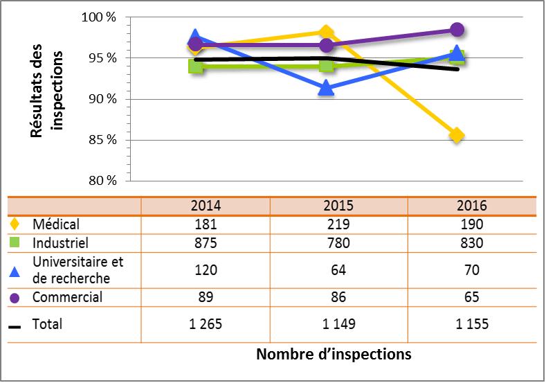 Figure 12 : Comparaison secteur par secteur des cotes d'inspection atteignant ou dépassant les attentes pour le DSR Sécurité, de 2014 à 2016