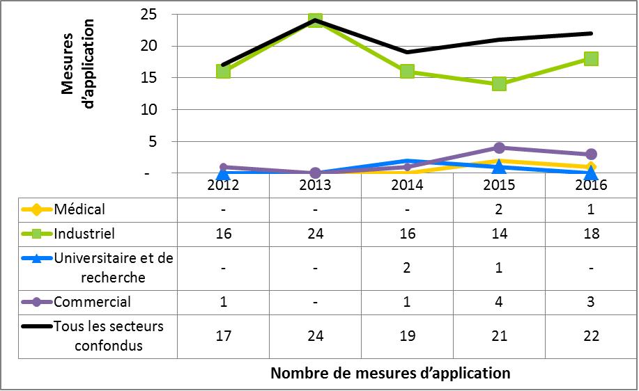 Figure 13 : Comparaison secteur par secteur des mesures d'application  prises par la CCSN, de 2012 à 2016