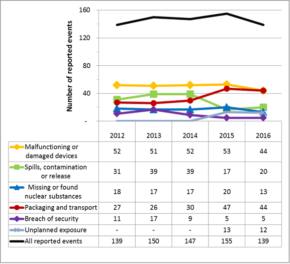 Figure 14: Reported events from 2012 to 2016, all sectors combined