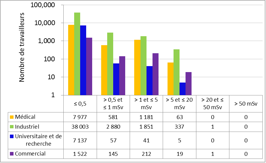 Figure 15 : Comparaison secteur par secteur des doses efficaces annuelles reçues par tous les travailleurs en 2016