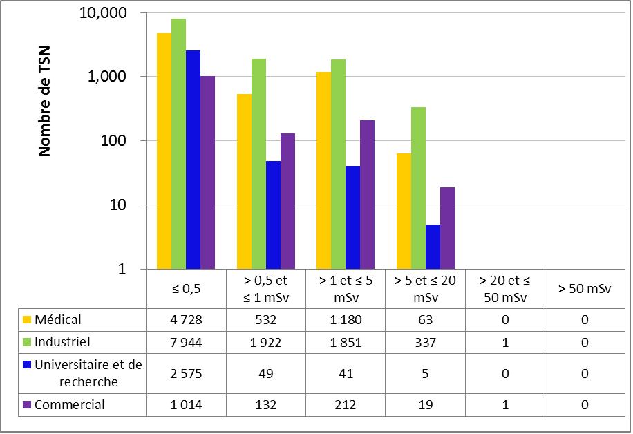 Figure 16 : Comparaison secteur par secteur des doses efficaces annuelles reçues par les TSN en 2016