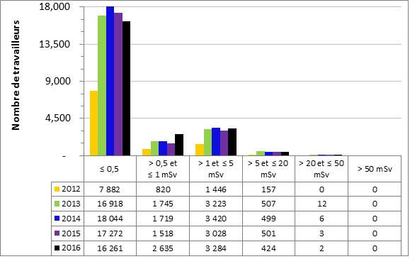 Figure 17 : Doses efficaces annuelles reçues par les TSN de 2012 à 2016, tous secteurs confondus