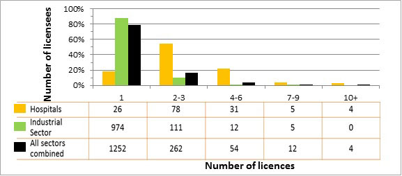 Figure 2: Distribution of licences, comparison of hospital licensees against licensees in the industrial sector and all sectors combined