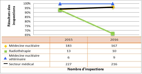 Figure 23 : Comparaison du secteur médical aux sous-secteurs sélectionnés – cotes d'inspection pour le DSR Système de gestion, 2015 et 2016