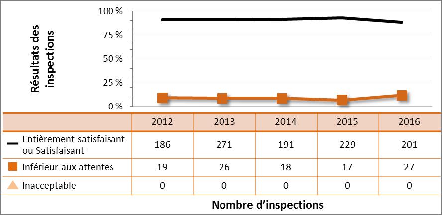 Figure 24 : Rendement du secteur médical – cotes d'inspection pour le DSR Conduite de l'exploitation, de 2012 à 2016