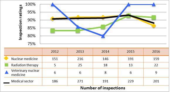 Figure 22: Medical sector performance comparison with highlighted subsectors – inspection ratings meeting or exceeding expectations of operating performance, 2012–16